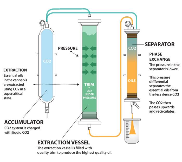 CBD-basics-co2-extraction-system