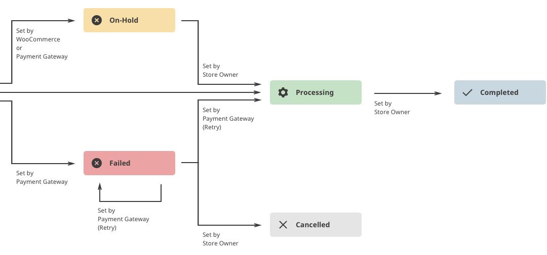 woocommerce-order-process-diagram